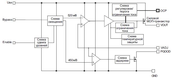 Структура микросхем ISL75051SRH/SEH