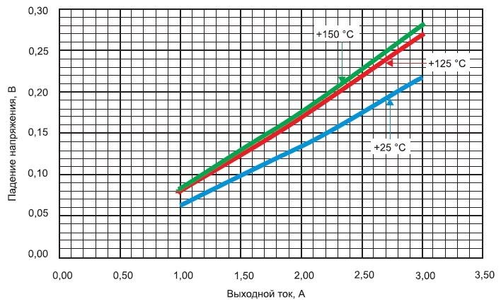 Зависимости падения напряжения микросхем ISL75051 отвыходного тока