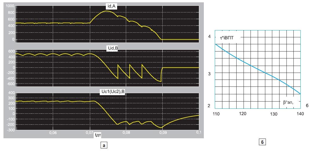Временные диаграммы при аварийном отключении ТПЧ