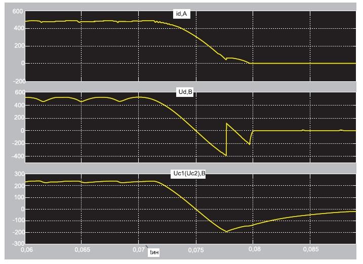 Временные диаграммы при рабочем отключении ТПЧ