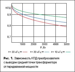 Зависимость КПД преобразователя с выводом средней точки трансформатора от передаваемой мощности