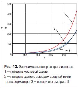 Зависимость потерь в транзисторах