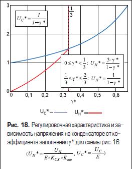 Регулировочная характеристика и зависимость напряжения на конденсаторе от коэффициента заполнения
