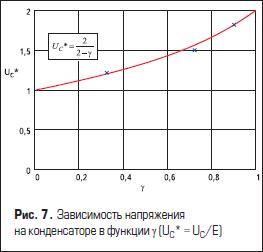 Зависимость напряжения на конденсаторе
