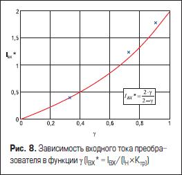 Зависимость входного тока преобразователя