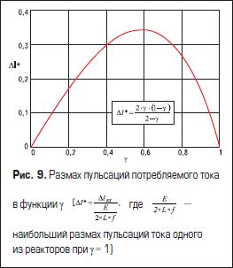 Размах пульсаций потребляемого тока