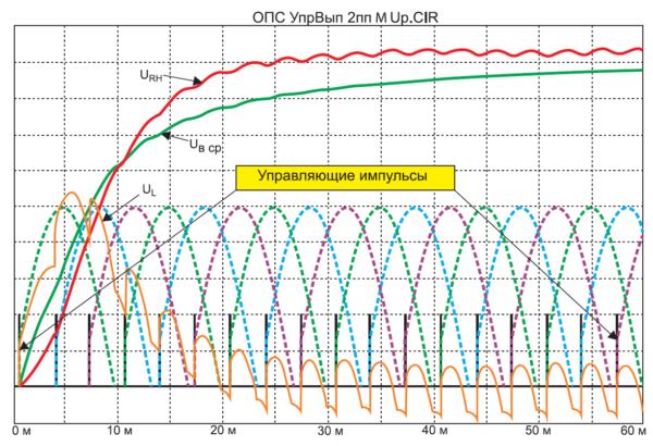 Осциллограммы напряжений на активно-индуктивной нагрузке