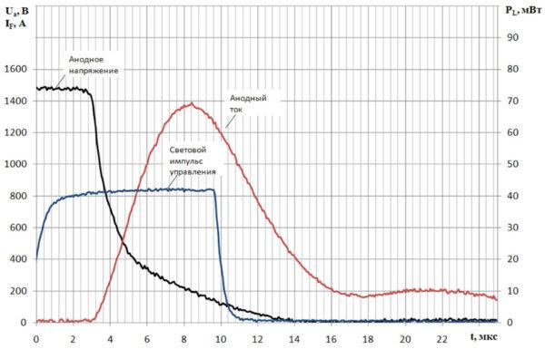 Переходной процесс включения фототиристора