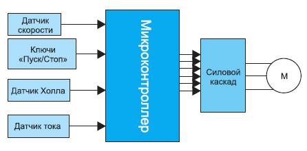 Блок-схема управления BLDC-мотором