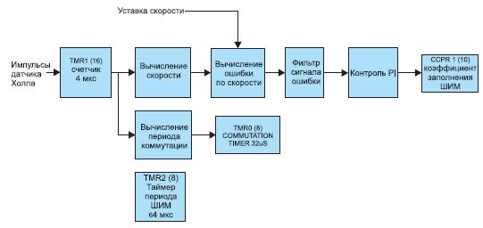 Блок-схема управления скоростью мотора