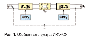 Обобщенная структура ИРА-КФ