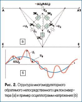 Структура многомодуляторного обратимого непосредственного циклоконвертера и пример осциллограмм напряжения