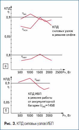 КПД силовых узлов ИБП