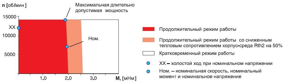 Диаграмма допустимых рабочих режимов длядвигателя DCX10L