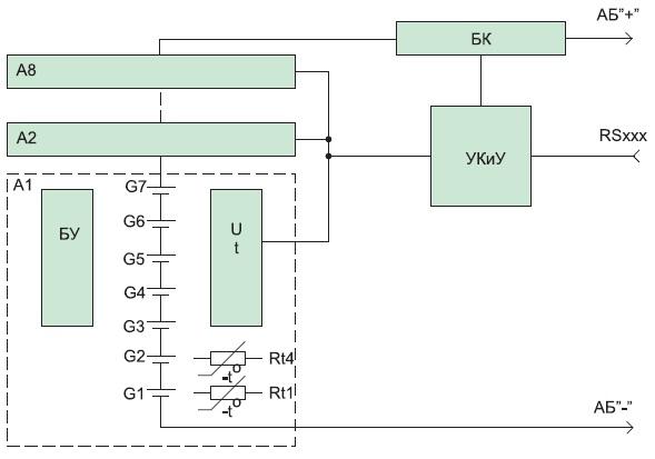 Вариант построения СОФ: восемь групп изсеми ячеек