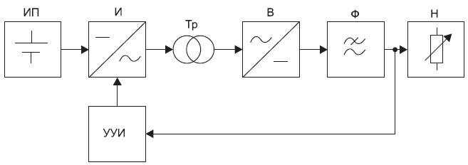 Структурная схема ИВЭП