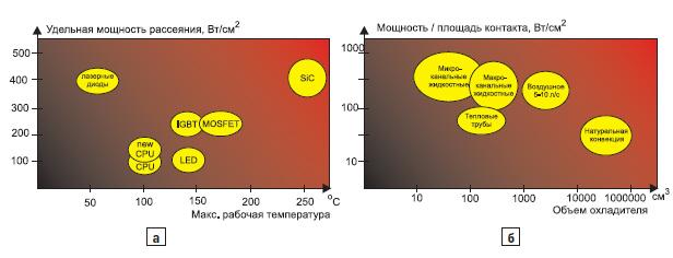 Соотношение плотности мощности и температуры различных устройств и эффективность отвода тепла для пассивных систем охлаждения