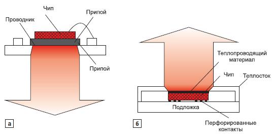Путь распространения тепла при установка чипов на изолирующую подложку (MOSFET, IGBT, диоды силовых модулей) и в случаи флип-чипов или перевернутые кристаллы (процессоры, память)