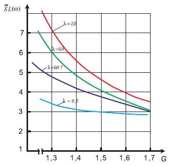 Зависимости минимальной суммарной относительной мощности дросселей резонансного контура