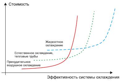 Соотношение стоимости и эффективности различных систем охлаждения