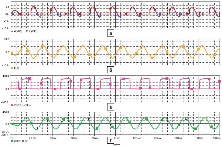 Временные диаграммы токов и напряжений резонансного инвертора