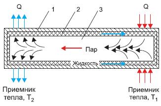 Конструкция тепловой трубы