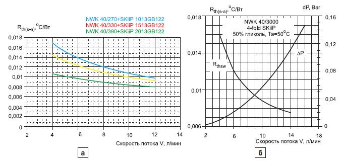 Зависимость теплового сопротивления от скорости потока и определение рабочей точки охлаждающей системы