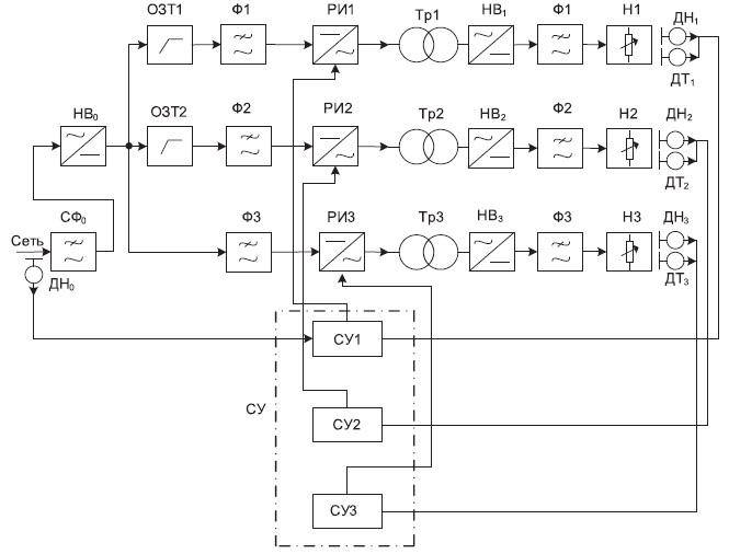 Структурная схема МВИП