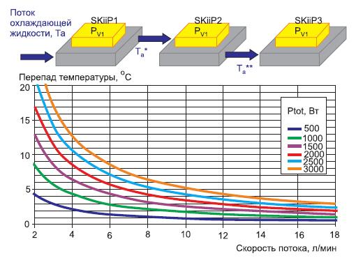 Разница температур «входящей» и «выходящей» охлаждающей жидкости в зависимости от скорости потока и рассеиваемой мощности (Ta = 25 °C, 50%-ный раствор гликоля)