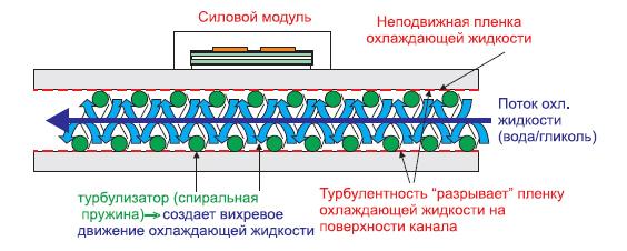 Спиральная пружина — турбулизатор, охлаждение можных силовых модулей