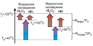 Соотношение тепловых сопротивлений «кристалл–корпус» и «корпус–радиатор» при различных способах охлаждения