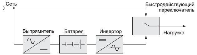 Структура ИБП резервного типа