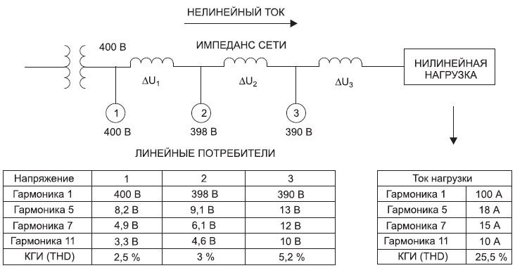 Распределение гармоник тока и напряжения в сети
