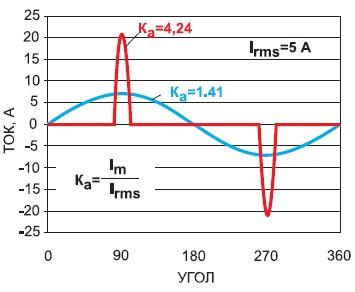 Крест-фактор длясинусоидального и несинусоидального токов с одинаковым действующим значением 5 А
