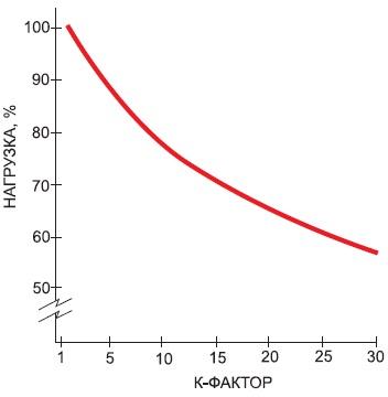 Зависимость максимально допустимой загрузки силового трансформатора отК-фактора его нагрузки