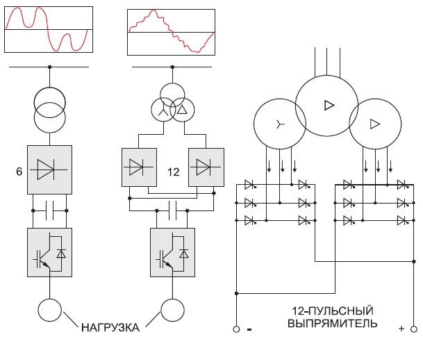 Упрощенная блок схема ИБП с шестипульсной и 12-пульсной схемами входного выпрямителя