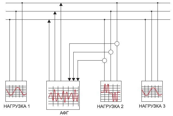 Схема включения активного фильтра гармоник(АФГ) в сеть с мощным источником гармоник