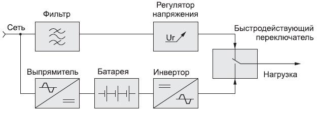 Структура ИБП линейно-интерактивного типа