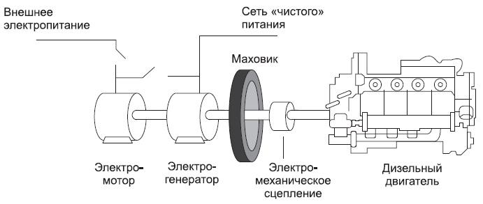 Принцип действия динамического электромашинного ИБП