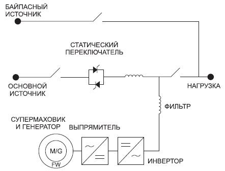 Структурная схема гибридного ИБП