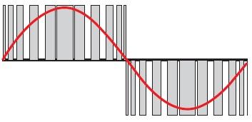 Принцип широтно-импульсной модуляции