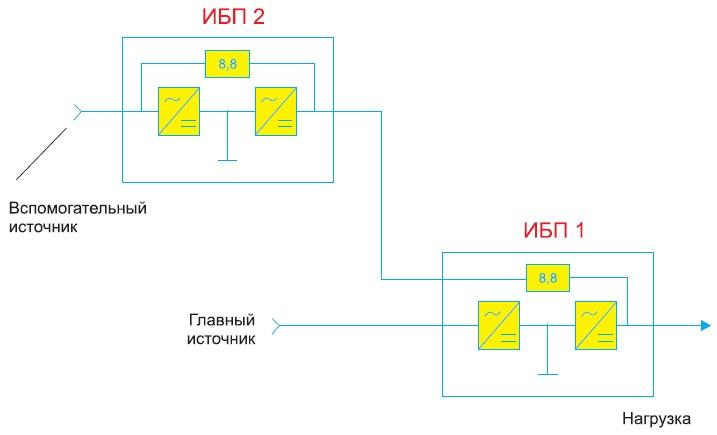 Схема последовательного включения двух ИБП