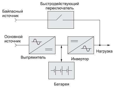 ИБП с двойным преобразованием, подключенный к двум источникам питания