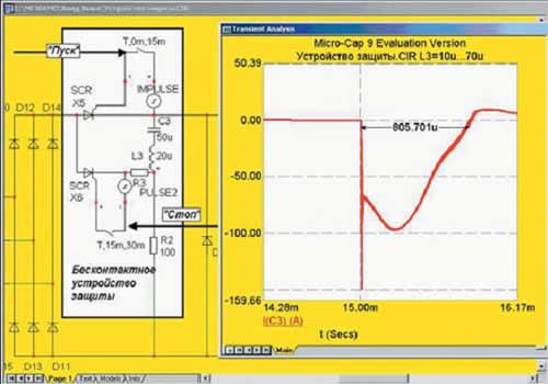 Временная диаграмма тока, протекающего в контуре коммутации ТКВ, при изменении параметров защитной индуктивности