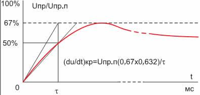 Диаграмма прямого напряжения при определении критической величины du/dt для тиристора