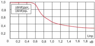 Зависимость коэффициента снижения di/dt от величины прямого напряжения на тиристоре