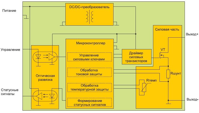 Структурная схема SSPC
