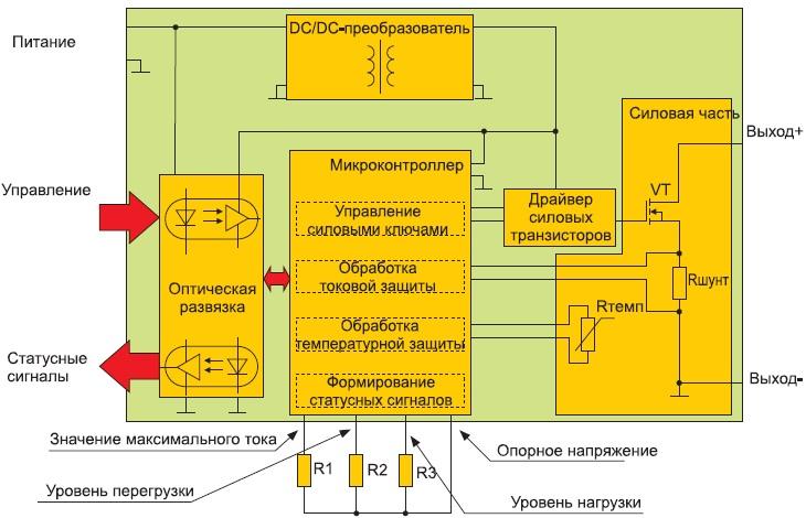 Структурная схема перспективных SSPC