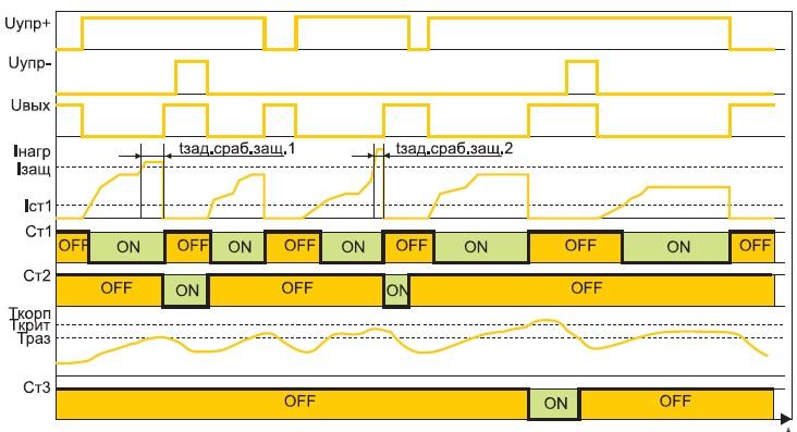 Диаграмма функционирования МККТ1