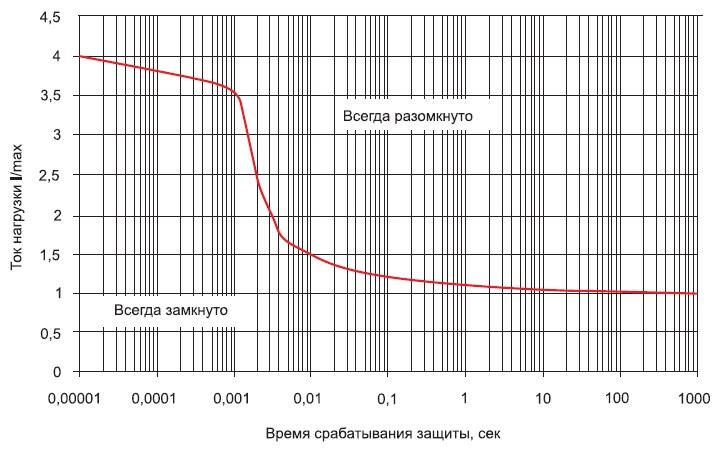 Перегрузочная характеристика модуля МККТ1
